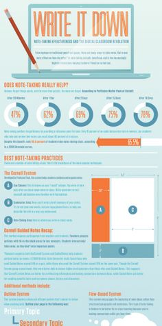 Note-taking Effectiveness in the Digital Classroom Infographic - e-Learning Infographics High School Counseling, Professional Counseling, Technology Posters, Instructional Technology, Library Lessons, Study Skills, Note Taking, Write It Down, Education College