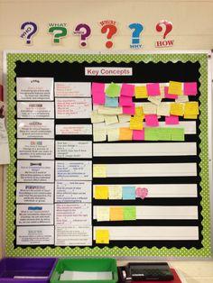Key Concepts Board