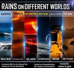 Rains on Different Worlds by Hashem Al-Ghaili