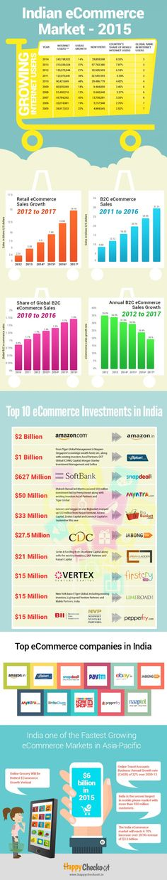 What Are The eCommerce Online Shopping Trends In India For 2015? #infographic