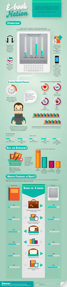 I'm not that big into e-books (yet), but I do think this is the future. Much like music has moved to digital, print will too. #infographic