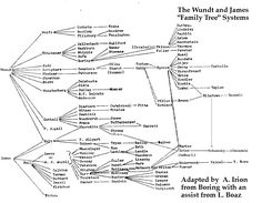 """The Wundt and James """"Family Tree"""" Systems"""
