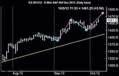 The Stock Market Results for the Past Week – October 08, 2012