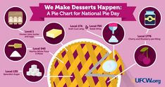 As American as apple pie: happy National Pie Day – The United Food & Commercial Workers International Union