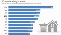 Building cost per square meter Building Costs, Building Systems, Building Plans, Building A House, Low Cost Housing, Brick And Mortar, Square Meter, In 2015, Costa