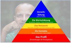 #DasDritteBuch Social Network Bedürfnispyramide (1) Das Profil - ich existiere (2) Die Kontakte - Sicherheitsbedürfnis (3) Der Netzwerkraum - Soziale Beziehungen (4) Wertschätzung - Empfehlungen (5) Verwirklichen - Im Reallife Ideen umsetzen - #Preview