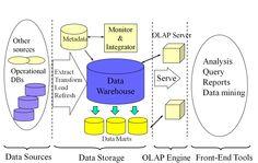 Data Warehouse: A Multi-Tiered ArchitectureUntitled - SlideWiki