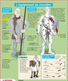 L'équipement du chevalier Ap French, French History, French Class, Learn French, French Teacher, Teaching French, Castle Crafts, Teacher Tools, Teacher Stuff