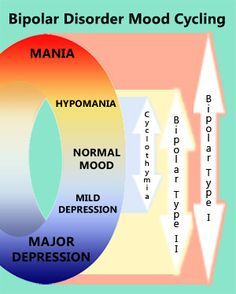 Max, I pinned this chart for you to look at. It sums up the different mood changes that you go through. Looking at this, you will be able to identify what part of the cycle you are going through each day. Tracking your daily moods in a journal could help you to regulate them. It could also help figure out which medication is working well and which ones are not.