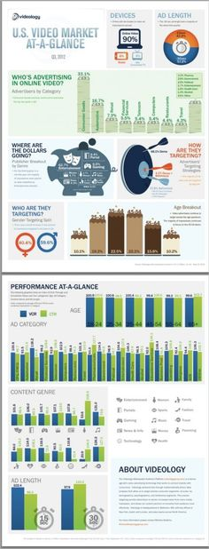 Excellent Infographic Details Q3 Online Video Ad Spending and Performance - Videonuze