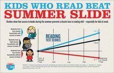 Kids Who Read Beat Summer Slide [Infographic] From PR Newswire: Summer Reading Program, Summer Reading Lists, Reading Test, Teaching Reading, Teaching Ideas, Reading Activities, Reading 2014, Reading Club, Library Activities