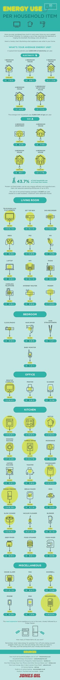 Energy Use Per Household Item [Infographic] image energy use per household item11