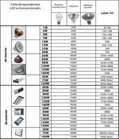 Equivalencias de Bombillas Led y Bajo consumo, vatios y lúmenes