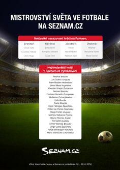 Mistrovství světa na Seznam.cz! #brasil2014 Sports, Hs Sports, Sport