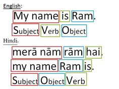This pin shows the translation of a simple sentence. What I really like about this pin is that is shows how the structure of sentence itself changes through the translation. English Grammar Book, English Phrases, English Book, English Study, Learn English, Hindi Language Learning, Opposite Words, Sanskrit Language, Learn Hindi