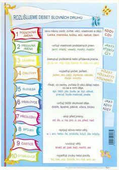 slovní druhy - Hledat Googlem