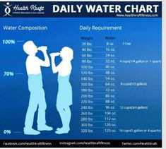 Drink your water Omgoodness I got allot of water to drink and I thought I was do - drinkwater Benefits Of Drinking Water, Water Benefits, Health Benefits, Wellness Fitness, Health Fitness, Water Fasting, Lose 30 Pounds, 10 Pounds, Health Facts