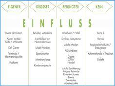 Customer-Journey im Tourismus - Touchpoints für die Destination Management Organisations / netzvitamine.de