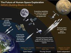 #NASA is building @NASA_Orion and @NASA_SLS to expand human presence beyond low-Earth orbit.