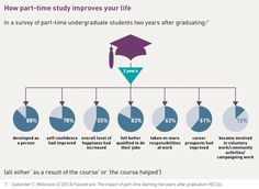 How part-time study improves your life: graphic from Review of part-time and mature higher education.  http://www.universitiesuk.ac.uk/highereducation/Pages/UUKreviewofparttimeeducation.aspx