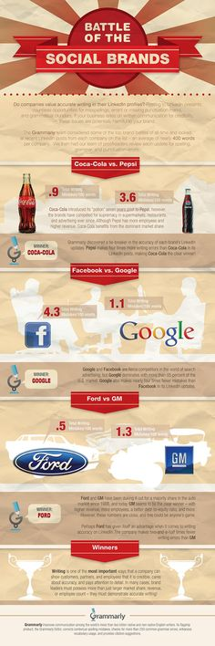 Batlle of the #Social Brands on writting mistakes