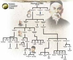 Neat family Tree Design depicting the Yang family. This would work well for a family tree with only a few select pictures. The closest ancestor could have the main focus