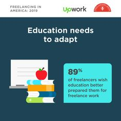 of freelancers said they wish they could swap their college degree for training tailored to their current work. Career Path, Entrepreneur, College, Training, America, Education, Sayings, Life, University