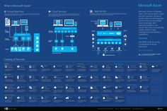 What is Microsoft Azure: Provides an overview of Azure features, services, and common uses. Infographic