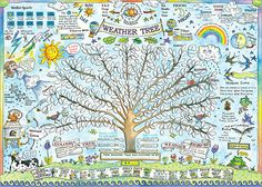 Weather Colouring Poster by Amanda Loverseed Kids Poster, All Poster, Weather Lessons, Daily Weather, Waldorf Education, Poster Colour, Nature Journal, Nature Study, Astronomy
