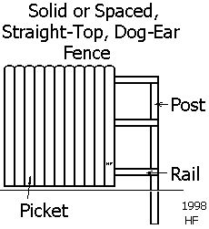 Wood Fence Calculator.