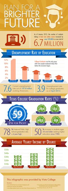 Studies show that college graduates are more likely to hold a job, earn a higher yearly income, and to make healthier, less costly social and lifestyle choices. Whether earned in a ground school or online college, the benefits of a college degree are numerous.