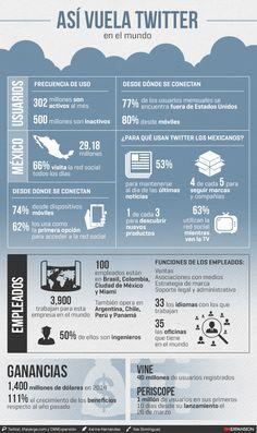 Hola: Una infografía sobre: Así vuela Twitter en el Mundo. Vía Un saludo
