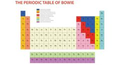 David Bowie Periodic Table V&A UK