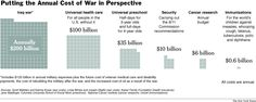 Putting the annual cost of war in perspective #NYT #politics