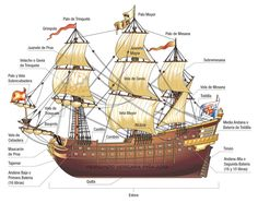 Infographic for a history school text book. Shown parts of an old spanish ship. All vectorial, illustrator CS5, Mac and Wacom. © ZigZag, Chile.