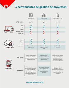 3 herramientas de gestión de proyectos Evernote, Agile User Story, Microsoft Project, Project Management Templates, Industrial Engineering, You Better Work, Autocad, Business Design, Leadership