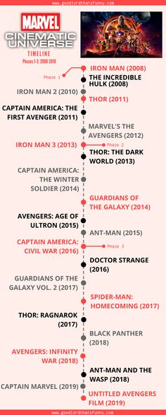 Having trouble keeping track of all the Marvel movies? Here, have a timeline of the Marvel Cinematic Universe. You're Welcome.