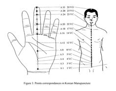 Acupuncture Points Chart, Hand Reflexology, Mirrors, Health, Acupuncture, Stretches, Massage, Health Care, Mirror