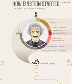 Tech Discover At the age of Albert Einstein discovered a book of Geometry calling it his holy geometry book. Heres a quick glimpse of his life-story. Albert Einstein Life Geometry Book Looking For A Job Infographic Success Age Student Motivation Books Motivational Quotes For Life, Life Quotes, Lyric Quotes, Movie Quotes, Inspirational Quotes, Bill Gates, Albert Einstein Life, Geometry Book, Cs Lewis Quotes