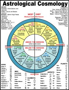Related Keywords & Suggestions for mayan astrology chart free