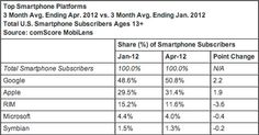 Android Slipping over iPhone.  ComScore Android's US share dips ever so slightly, iPhone slowly marching up.  John Fingus, Egadget