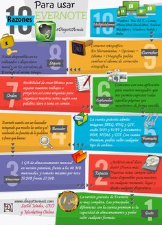 10 razones para usar Evernote #infografia Evernote, Online Marketing, Social Media Marketing, Digital Marketing, Content Manager, Software, 21st Century Skills, Flipped Classroom, Blended Learning