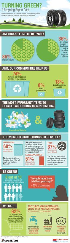 recycling infographic - Google Search Infographic, Recycling, Google Search, Infographics, Upcycle, Visual Schedules