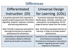 Image from https://esemathsciencepractices.wikispaces.com/file/view/UDL%20similar.jpg/423596172/590x417/UDL%20similar.jpg.