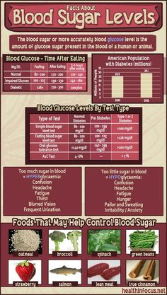 5 Important Facts About High Blood Sugar And The Best Foods To Eat To Prevent It ►► herbsandhealth.ne& The post 5 Important Facts About High Blood Sugar And The Best Foods To Eat To Prevent It& appeared first on Food Monster. Diabetic Tips, Diabetic Meals, Diabetic Food List, Gestational Diabetes Recipes, Pre Diabetic, Diabetic Breakfast, Diabetic Desserts, Diabetes Information, Diabetic Living