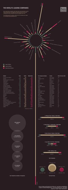 The World's Leading Companies and Industries - Infographic
