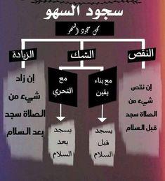 Islam Beliefs, Duaa Islam, Islam Hadith, Islamic Teachings, Islam Quran, Alhamdulillah, Muslim Religion, Islam Muslim, Islamic Love Quotes