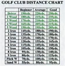Image Result For Golf Club Distance Chart Golfingmemes Golf Tips For Beginners Golf Chipping Golf Techniques