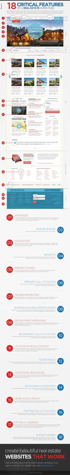 infographic-anatomy-of-a-real-estate-marketing-website by Placester via Slideshare