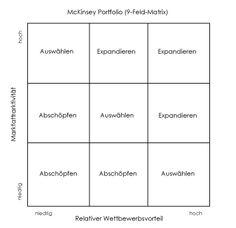 QUOM | McKinsey 9-Feld-Matrix in Bezug auf Marktattraktivität und relativer Wettbewerbsvorteil: http://www.quom.eu/Wissen